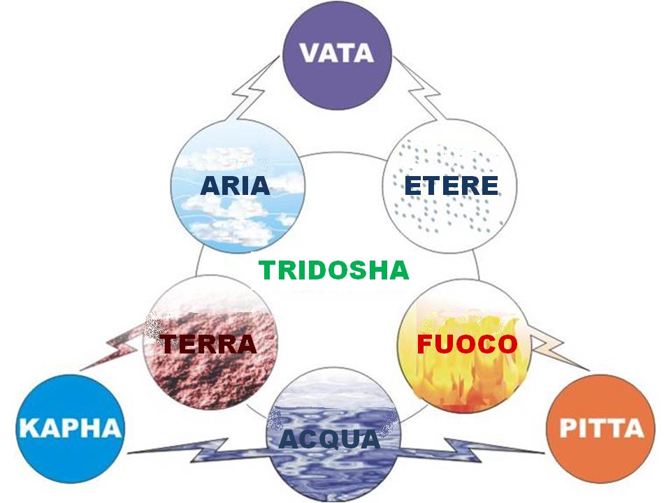 5 elementi e Dosha